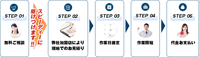 STEP01 無料ご相談 STEP02 弊社加盟店により現地でのお見積り STEP03 作業日確定 STEP04 作業開始 STEP05 代金お支払い